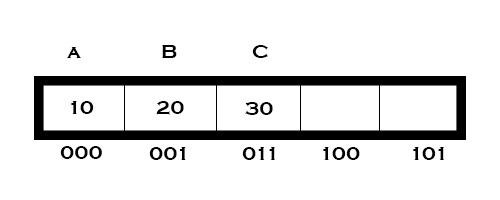 Variable in C