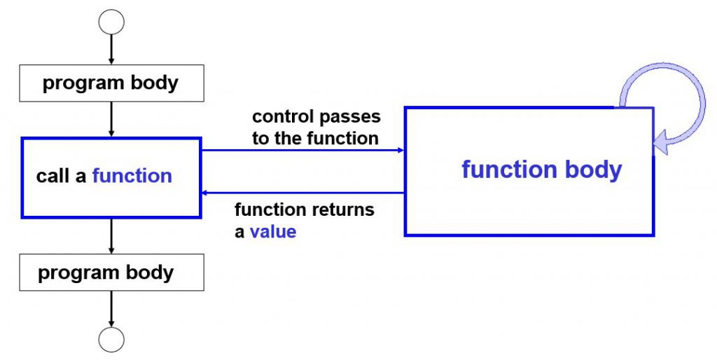 Resive Function