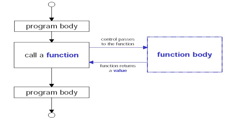 How Function works?