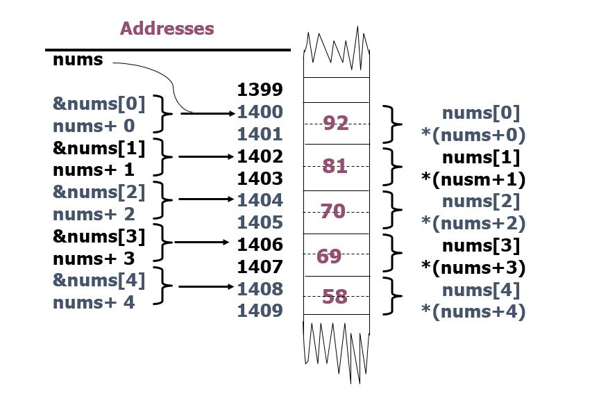 Pointer Notation
