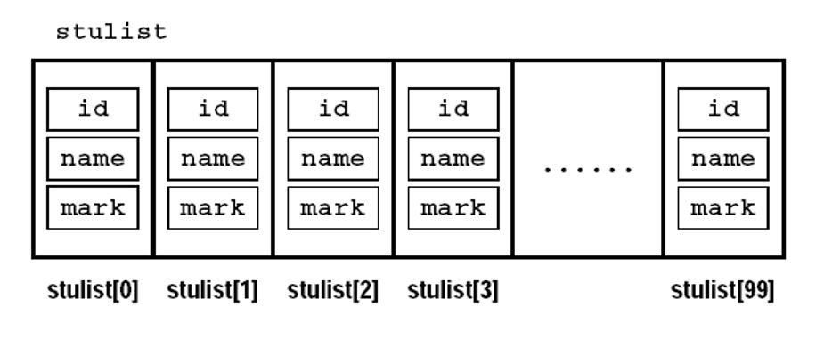 Array of Structure